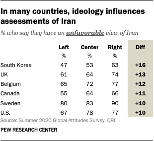 In many countries, ideology influences assessments of Iran