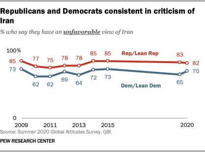 Republicans and Democrats consistent in criticism of Iran