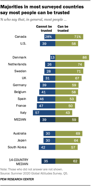 Majorities in most surveyed countries say most people can be trusted