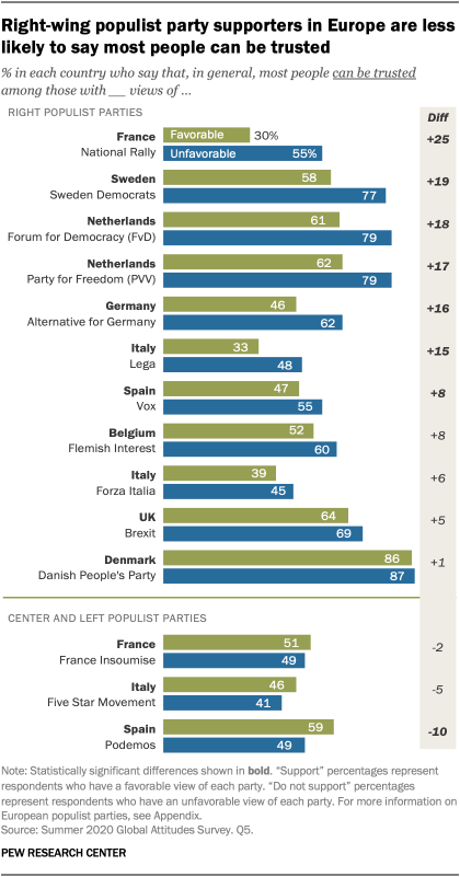 Right-wing populist party supporters in Europe are less likely to say most people can be trusted