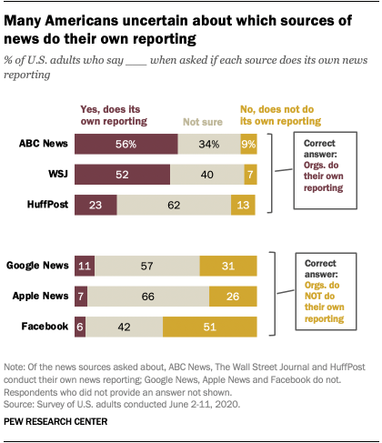 Many Americans uncertain about which sources of news do their own reporting
