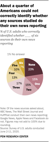 About a quarter of Americans could not correctly identify whether any news sources do their own reporting