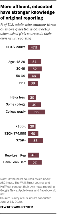 More affluent, educated have stronger knowledge of original reporting