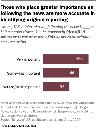Those who place greater importance on following the news are more accurate in identifying original reporting