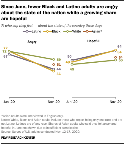 Since June, fewer Black and Latino adults are angry about the state of the nation while a growing share are hopeful