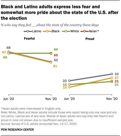 Black and Latino adults express less fear and somewhat more pride about the state of the U.S. after the election