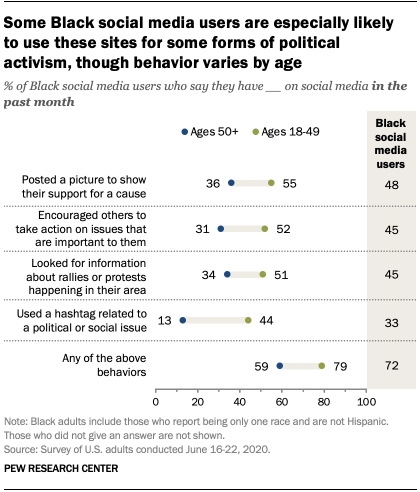 Some Black social media users are especially likely to use these sites for some forms of political activism, though behavior varies by age