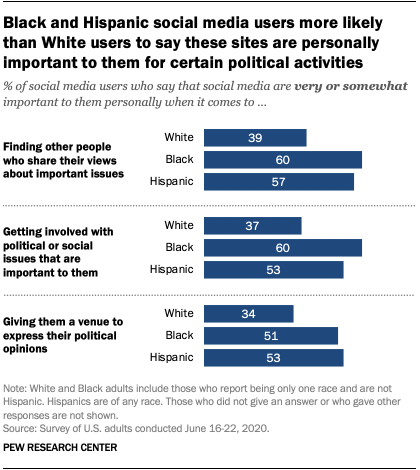 Black and Hispanic social media users more likely than White users to say these sites are personally important to them for certain political activities