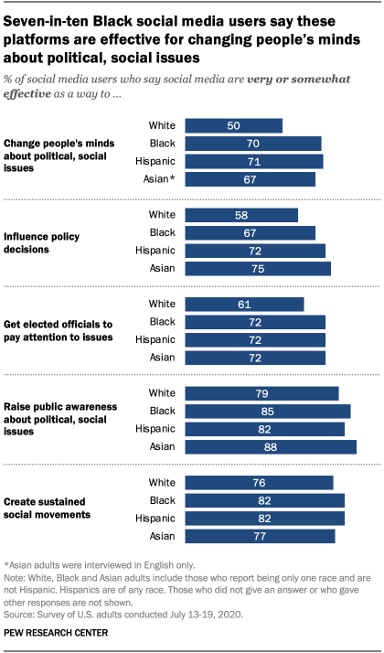 Seven-in-ten Black social media users say these platforms are effective for changing people's minds about political, social issues