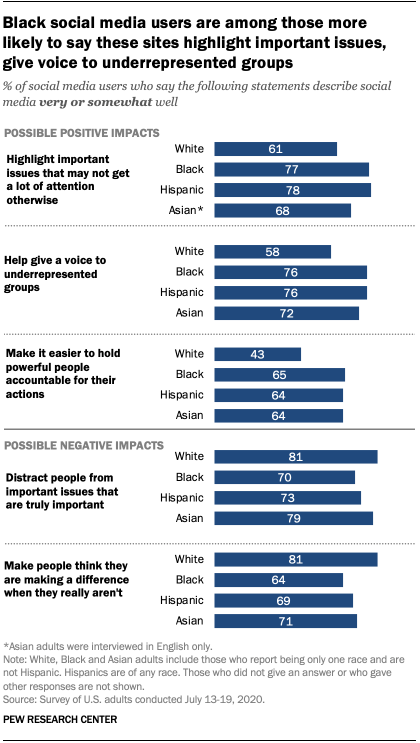 Black social media users are among those more likely to say these sites highlight important issues, give voice to underrepresented groups
