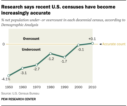 Research says recent U.S. censuses have become increasingly accurate