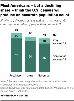 Most Americans – but a declining share – think the U.S. census will produce an accurate population count