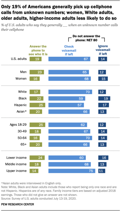 Only 19% of Americans generally pick up cellphone calls from unknown numbers; women, White adults, older adults, higher-income adults less likely to do so