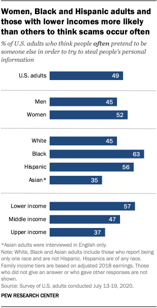 Women, Black and Hispanic adults and those with lower incomes more likely than others to think scams occur often