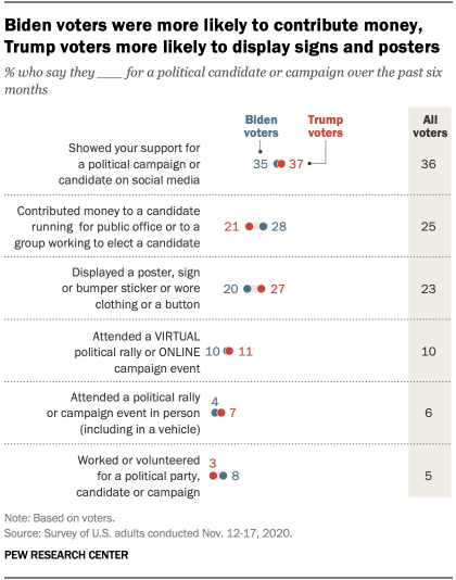 Biden voters were more likely to contribute money, Trump voters more likely to display signs and posters