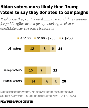 Biden voters more likely than Trump voters to say they donated to campaigns