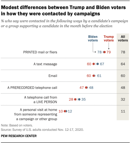Modest differences between Trump and Biden voters in how they were contacted by campaigns