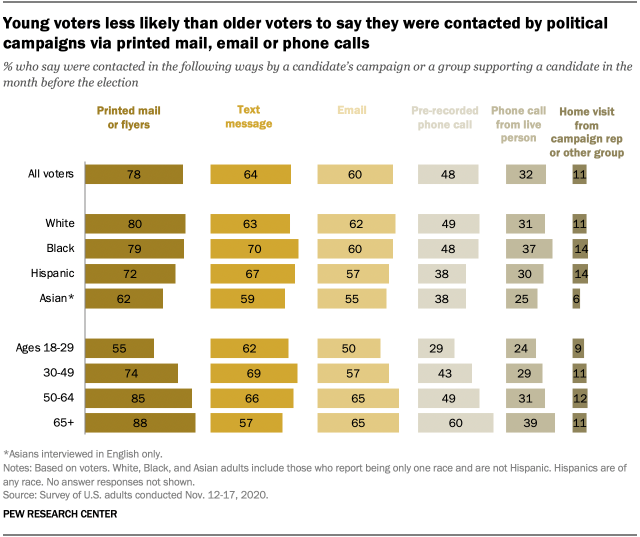 Modest differences between Trump and Biden voters in how they were contacted by campaigns Young voters less likely than older voters to say they were contacted by political campaigns via printed mail, email or phone calls