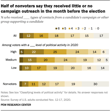 Half of nonvoters say they received little or no campaign outreach in the month before the election