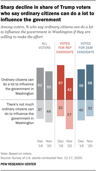Sharp decline in share of Trump voters who say ordinary citizens can do a lot to influence the government