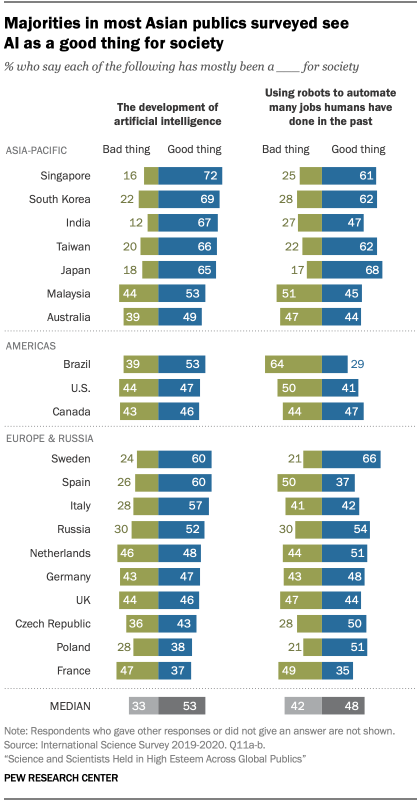 Majorities in most Asian publics surveyed see AI as a good thing for society