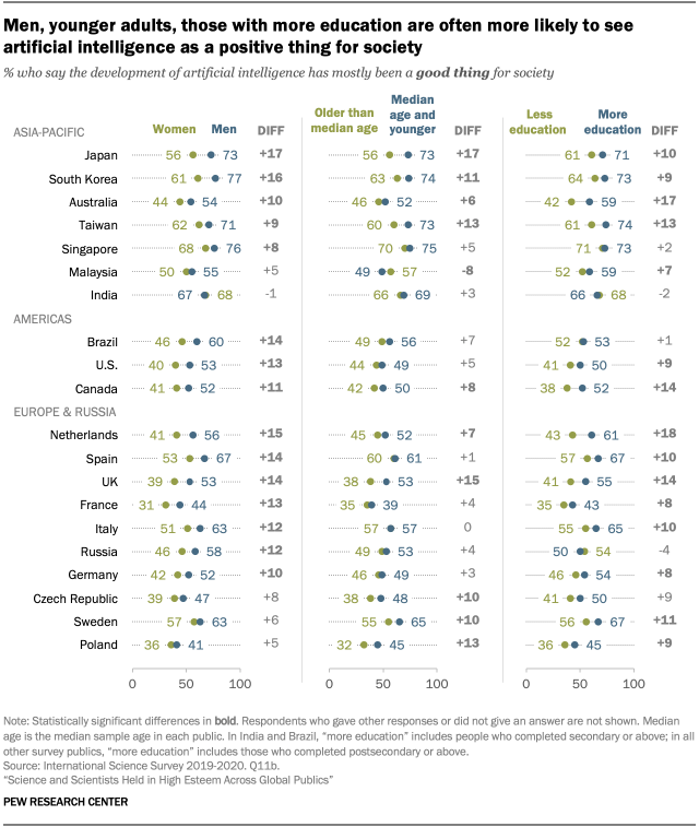 Men, younger adults, those with more education are often more likely to see artificial intelligence as a positive thing for society