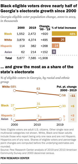 Black eligible voters drove nearly half of Georgia's electorate growth since 2000 and grew the most as a share of the state's electorate