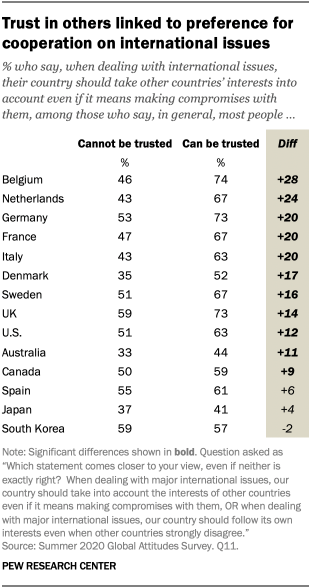 Trust in others linked to preference for cooperation on international issues