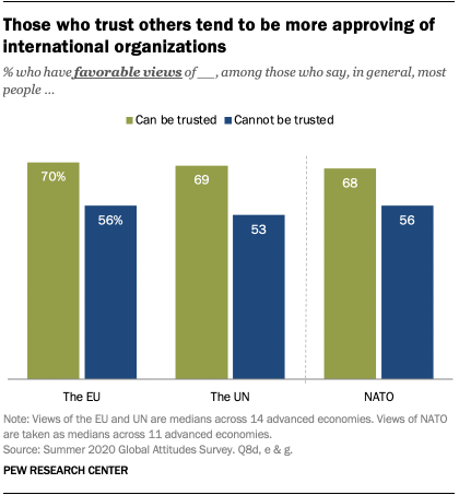 Those who trust others tend to be more approving of international organizations
