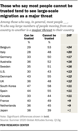 Those who say most people cannot be trusted tend to see large-scale migration as a major threat