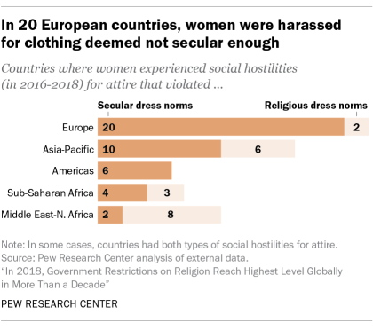 In 20 European countries, women were harassed for clothing not deemed secular enough