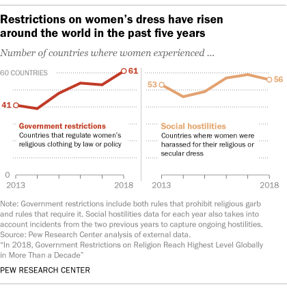 Restrictions on women's dress have risen around the world in the past five years