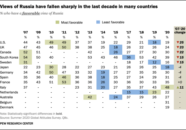 Views of Russia have fallen sharply in the last decade in many countries