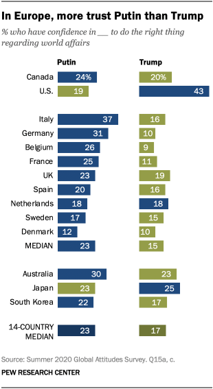 In Europe, more trust Putin than Trump