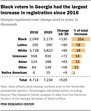 Black voters in Georgia had the largest increase in registration since 2016