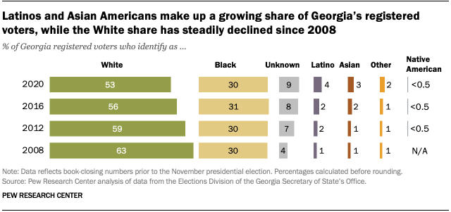 Latinos and Asian Americans make up a growing share of Georgia's registered voters, while the White share has steadily declined since 2008