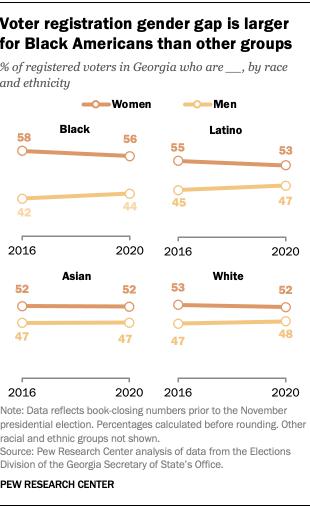 Voter registration gender gap is larger for Black Americans than other groups