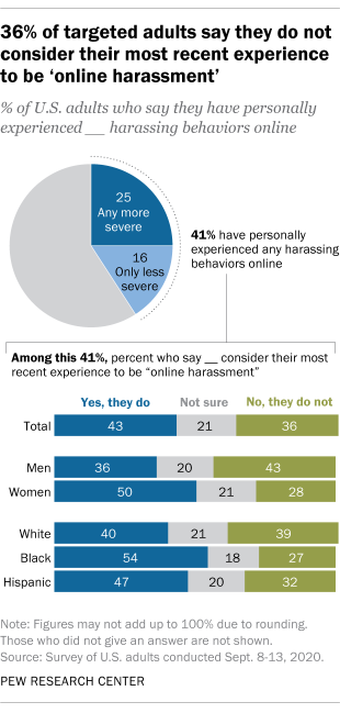36% of targeted adults say they do not consider their most recent experience to be 'online harassment'