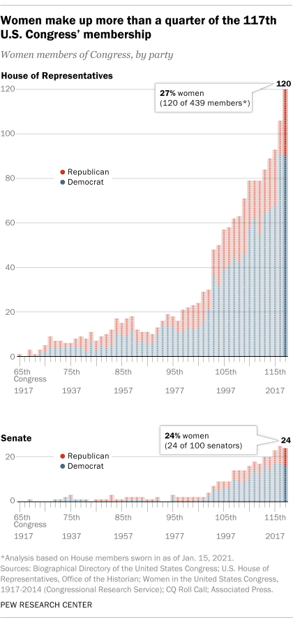 Women make up more than a quarter of the 117th U.S. Congress' membership