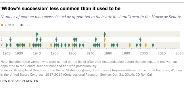 'Widow's succession' less common than it used to be