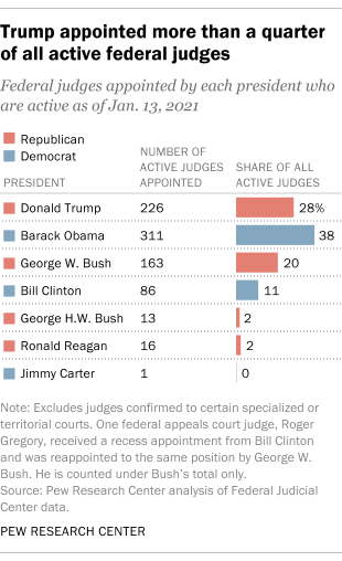 Trump appointed more than a quarter of all active federal judges