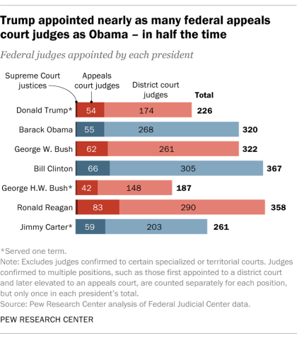 Trump appointed nearly as many federal appeals court judges as Obama – in half the time