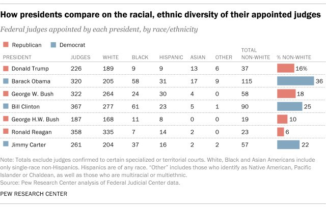How presidents compare on the racial, ethnic diversity of their appointed judges