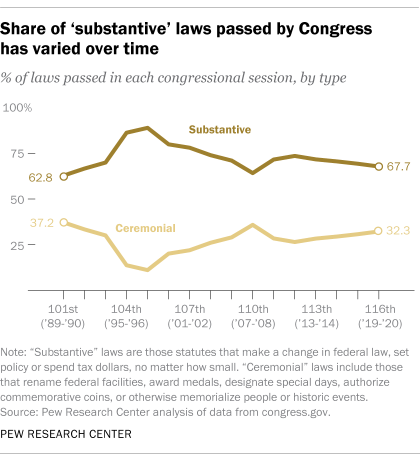 Share of 'substantive' laws passed by Congress has varied over time