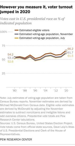 However you measure it, voter turnout jumped in 2020