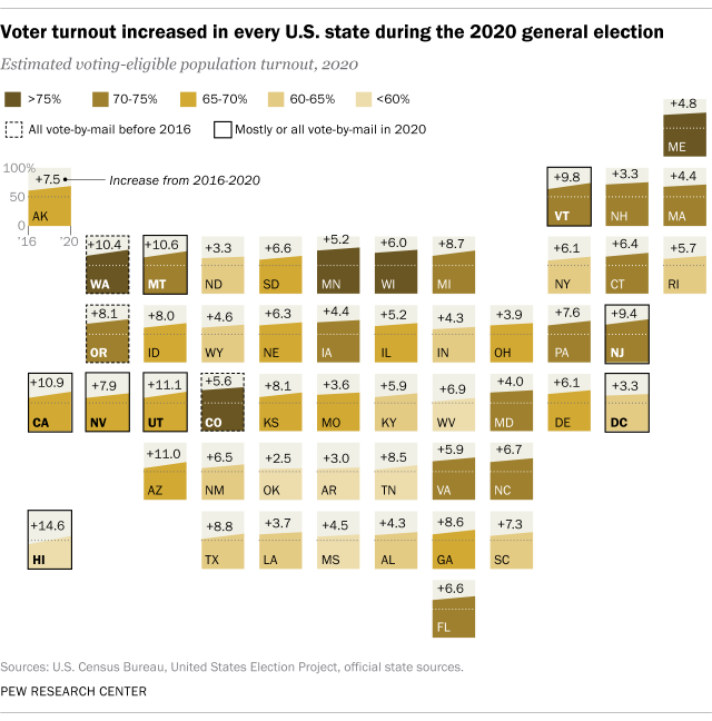 Voter turnout increased in every U.S. state during the 2020 general election