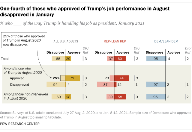 One-fourth of those who approved of Trump's job performance in August disapproved in January