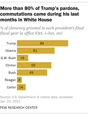 More than 80% of Trump's pardons, commutations came during his last months in White House