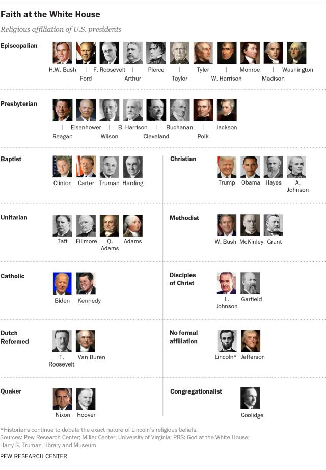 Faith at the White House: Religious affiliation of U.S. presidents