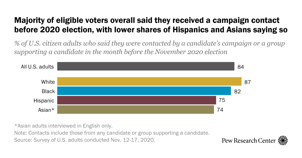 www.pewresearch.org: Most U.S. citizens report a campaign contacted them in 2020, but Latinos and Asians less likely to say so